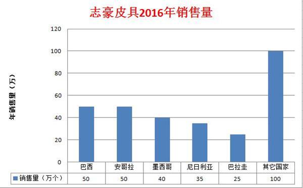中国哪个女包品牌受欢迎 志豪皮具箱包厂用【数据】证言
